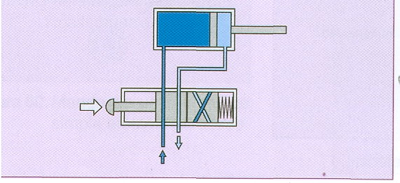 Circuito Neumatico Simple : Circuitos neumáticos básicos sistemas neumaticos