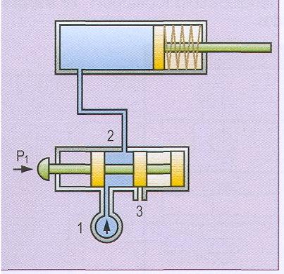 Uso de circuitos neumáticos